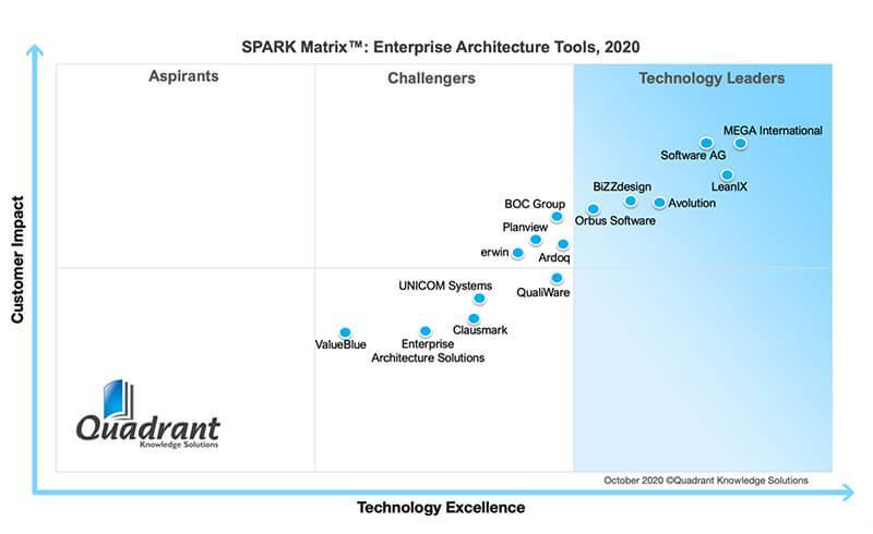 SPARK Matrix™: Enterprise Architecture Tool report