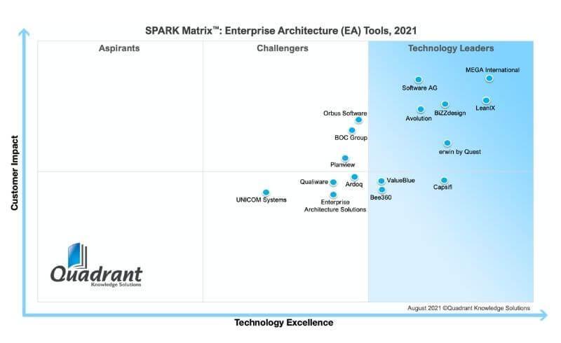 SPARK Matrix™: Enterprise Architecture (EA) Tools, 2021
