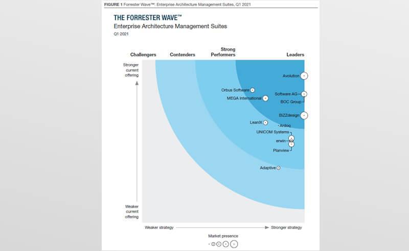 The Forrester Wave™: Enterprise Architecture Management Suites, Q1 2021