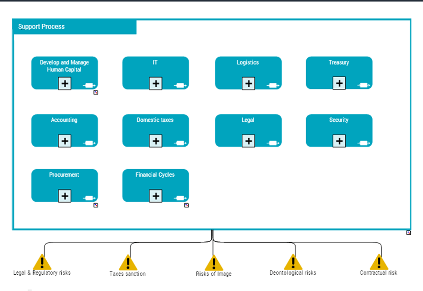 Contextualize risks and controls with business processes